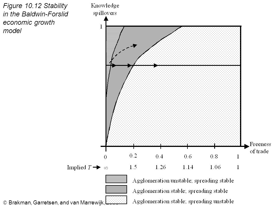  Brakman, Garretsen, and van Marrewijk, 2008 Figure 10.12 Stability in the Baldwin-Forslid economic growth model