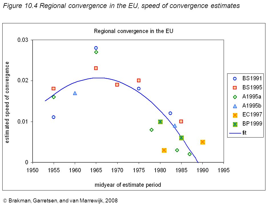  Brakman, Garretsen, and van Marrewijk, 2008 Figure 10.4 Regional convergence in the EU, speed of convergence estimates