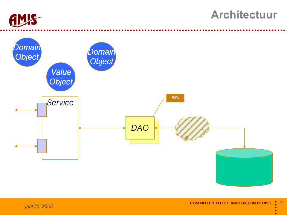 7 juni 30, 2005 Architectuur Service DAO Domain Object Value Object Domain Object JNDI