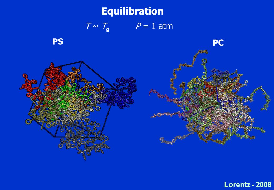 Lorentz - 2008 T ~ T g P = 1 atm Equilibration PS PC