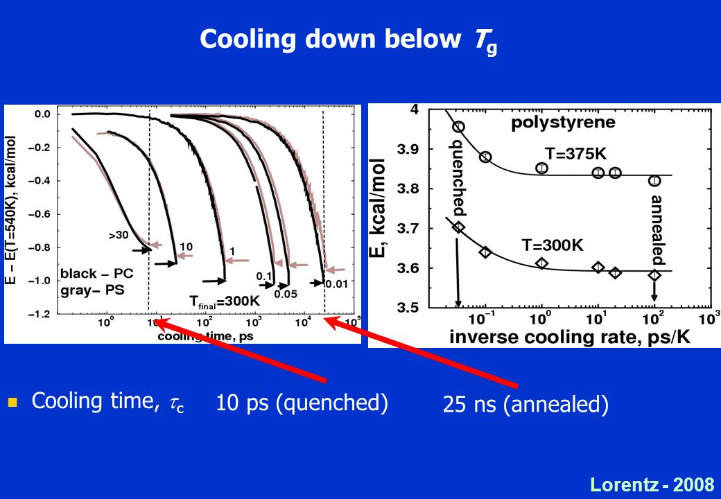 Lorentz - 2008 Cooling down below T g Cooling time,  c 10 ps (quenched) 25 ns (annealed)