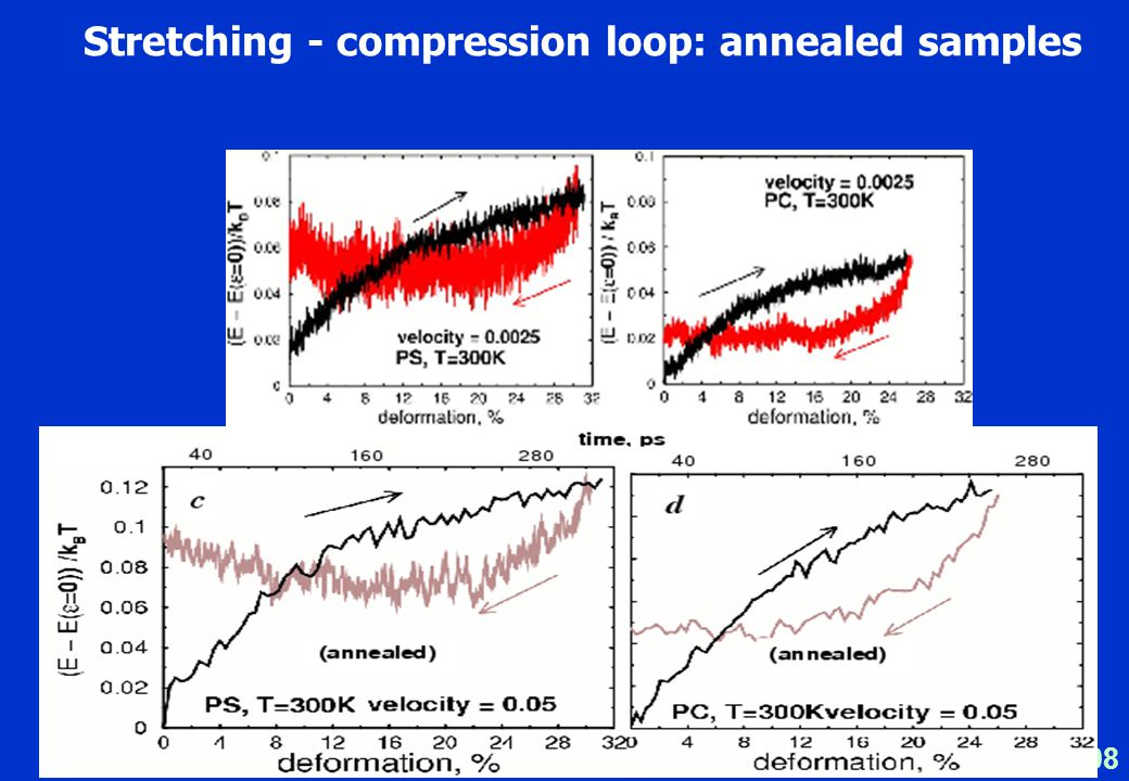 Lorentz - 2008 Stretching - compression loop: annealed samples