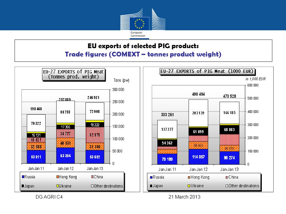 DG AGRI C4 21 March 2013 EU exports of selected PIG products Trade figures (COMEXT – tonnes product weight)