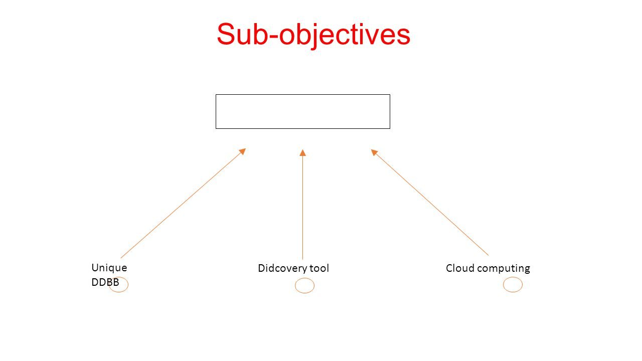 Didcovery tool Cloud computing Unique DDBB Sub-objectives
