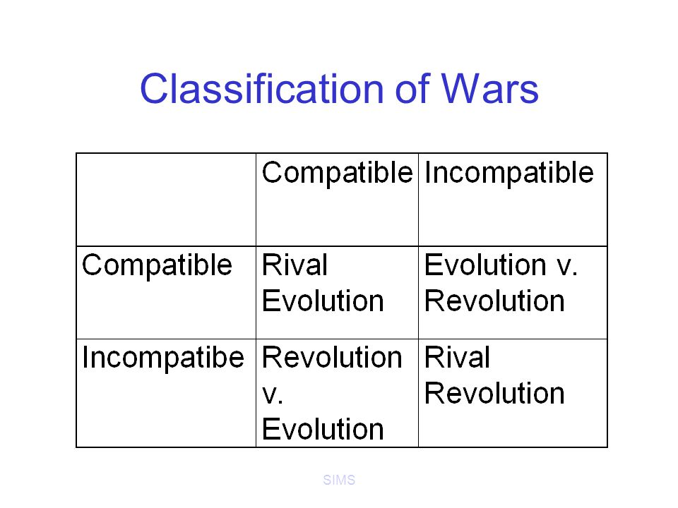 SIMS Classification of Wars