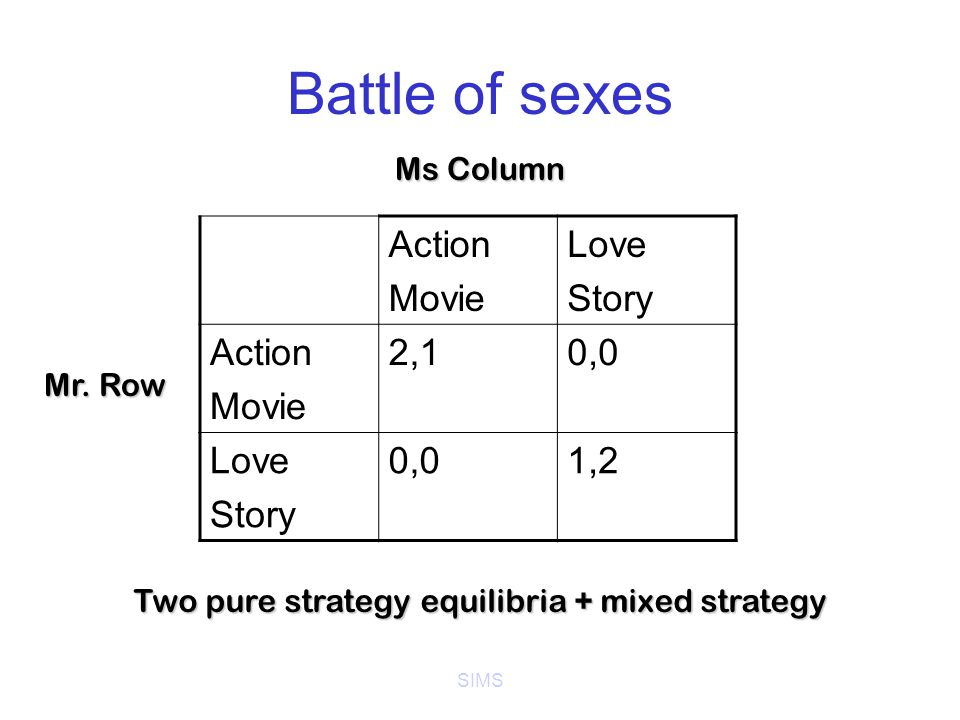 SIMS Battle of sexes Action Movie Love Story Action Movie 2,10,0 Love Story 0,01,2 Ms Column Mr.