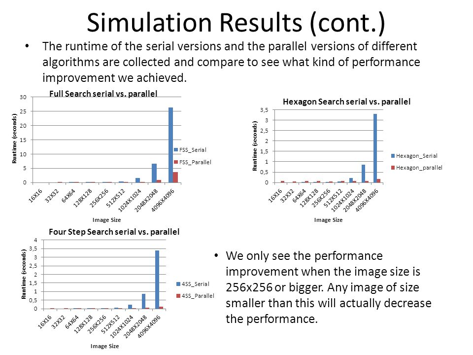 Simulation Results (cont.) The runtime of the serial versions and the parallel versions of different algorithms are collected and compare to see what kind of performance improvement we achieved.