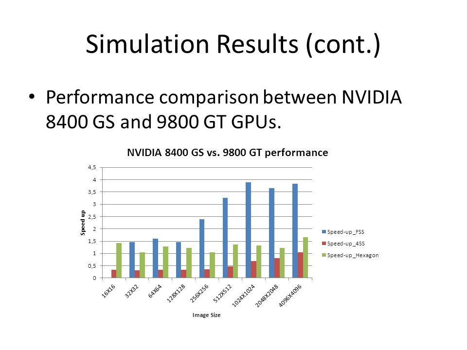 Simulation Results (cont.) Performance comparison between NVIDIA 8400 GS and 9800 GT GPUs.