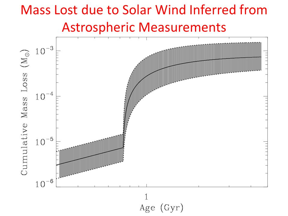 Mass Lost due to Solar Wind Inferred from Astrospheric Measurements