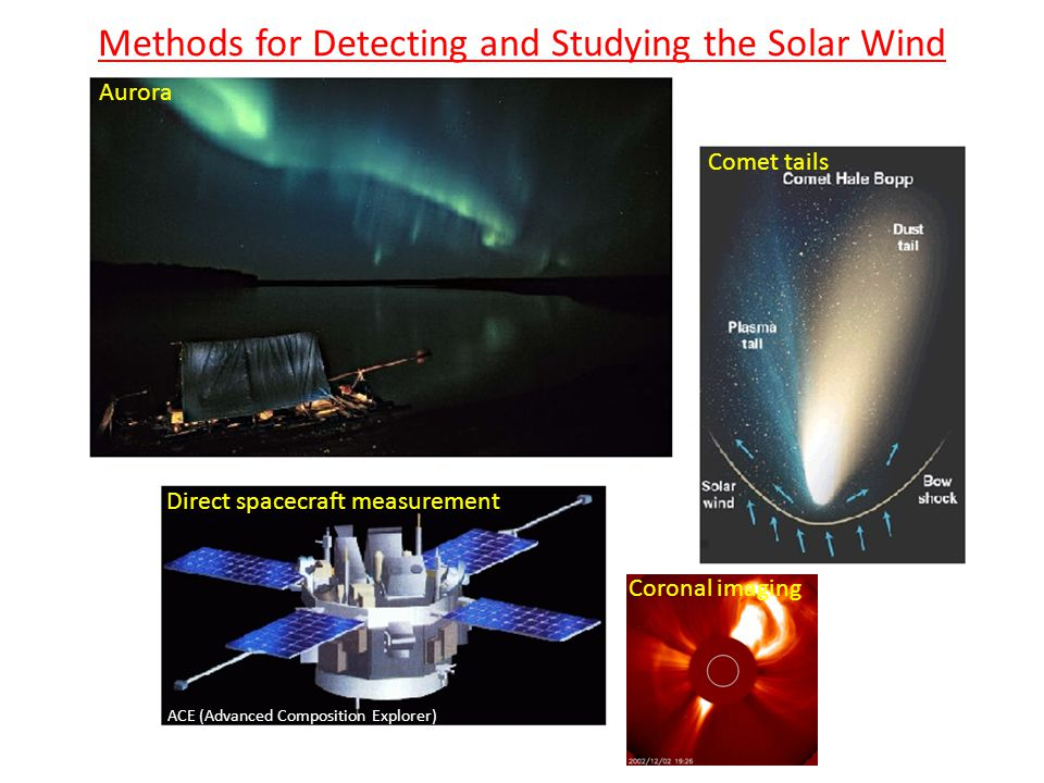 ACE (Advanced Composition Explorer) Methods for Detecting and Studying the Solar Wind Aurora Comet tails Direct spacecraft measurement Coronal imaging