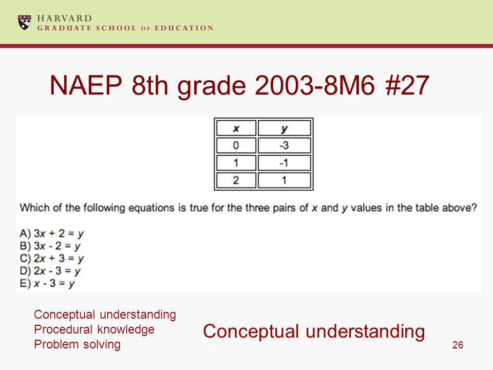 26 NAEP 8th grade 2003-8M6 #27 Conceptual understanding Conceptual understanding Procedural knowledge Problem solving