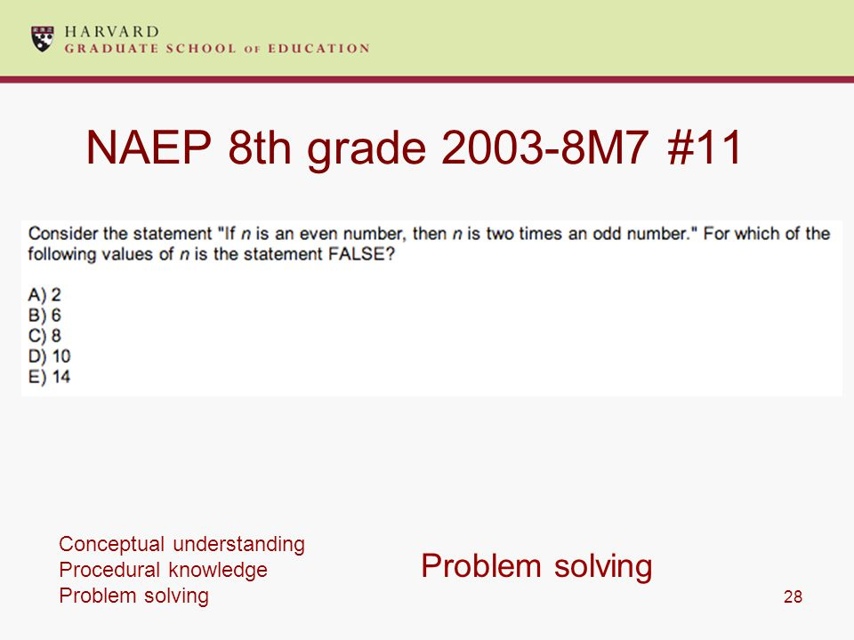 28 NAEP 8th grade 2003-8M7 #11 Problem solving Conceptual understanding Procedural knowledge Problem solving