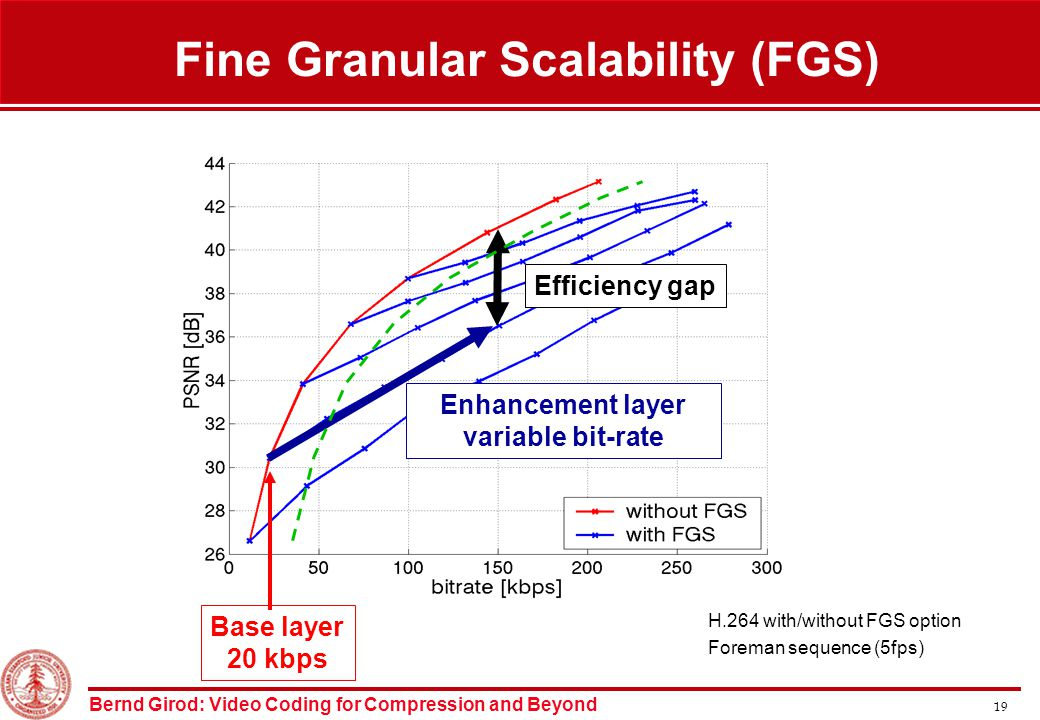 Bernd Girod: Video Coding for Compression and Beyond 19 Fine Granular Scalability (FGS) ~2dB gap H.264 with/without FGS option Foreman sequence (5fps) Base layer 20 kbps Enhancement layer variable bit-rate Efficiency gap