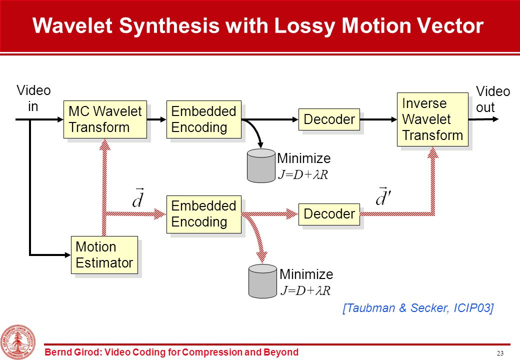 Bernd Girod: Video Coding for Compression and Beyond 23 Wavelet Synthesis with Lossy Motion Vector MC Wavelet Transform MC Wavelet Transform Motion Estimator Motion Estimator Embedded Encoding Embedded Encoding Embedded Encoding Embedded Encoding Decoder Inverse Wavelet Transform Inverse Wavelet Transform Video in Video out [Taubman & Secker, ICIP03] Minimize J=D+ R Minimize J=D+ R