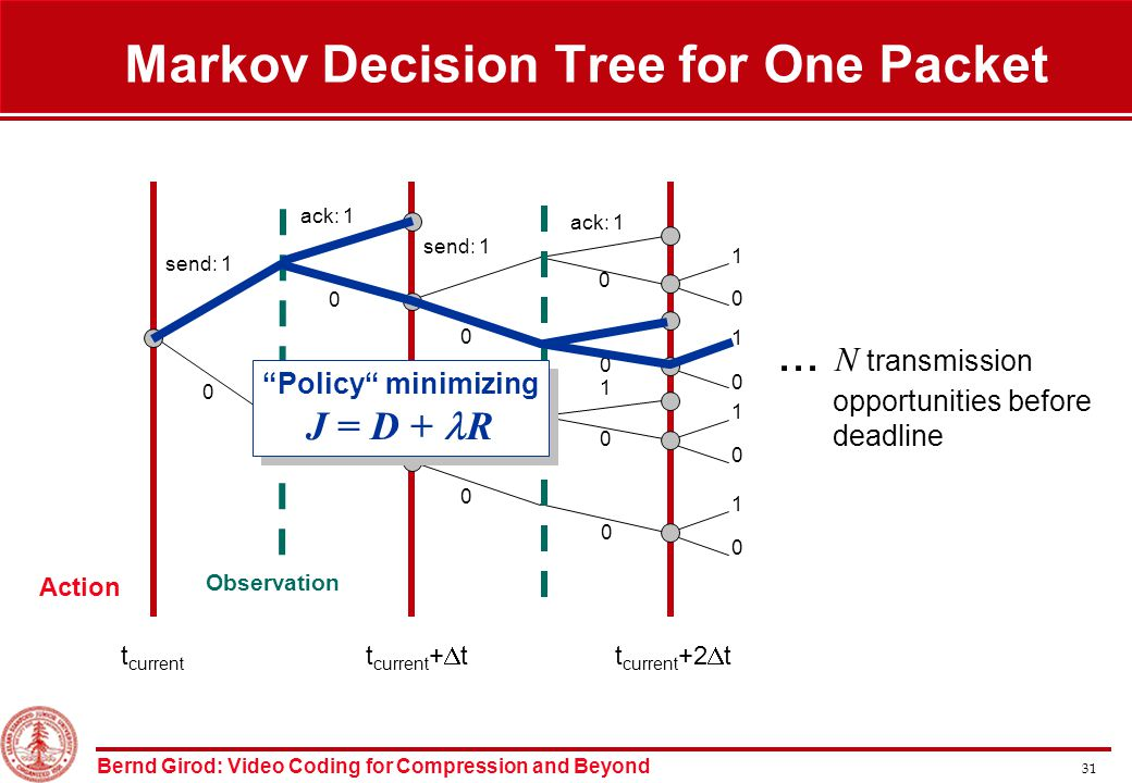 Bernd Girod: Video Coding for Compression and Beyond 31 Markov Decision Tree for One Packet...