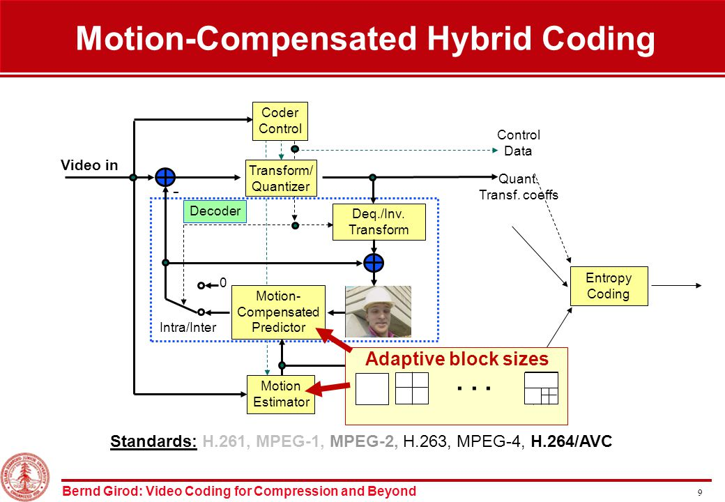 Bernd Girod: Video Coding for Compression and Beyond 9 Motion-Compensated Hybrid Coding Entropy Coding Deq./Inv.