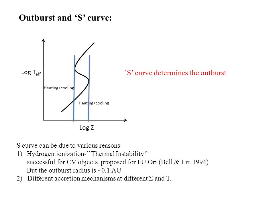 Log T eff Log Σ S curve can be due to various reasons 1)Hydrogen ionization-``Thermal Instability'' successful for CV objects, proposed for FU Ori (Bell & Lin 1994) But the outburst radius is ~0.1 AU 2) Different accretion mechanisms at different Σ and T.