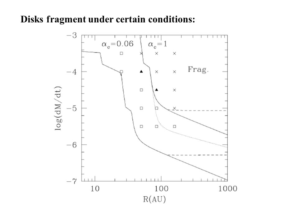 Disks fragment under certain conditions: