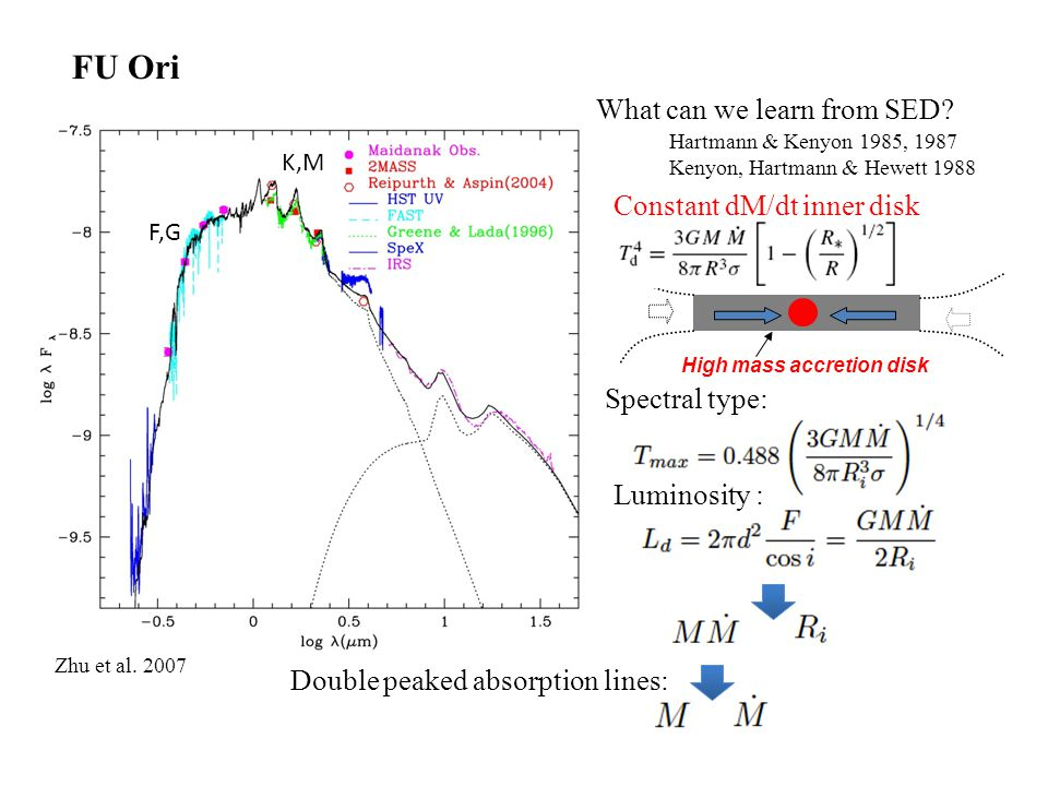 FU Ori F,G K,M High mass accretion disk Constant dM/dt inner disk What can we learn from SED.