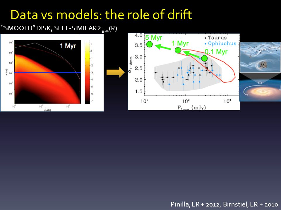 Data vs models: the role of drift SMOOTH DISK, SELF-SIMILAR Σ gas (R) Pinilla, LR + 2012, Birnstiel, LR + 2010