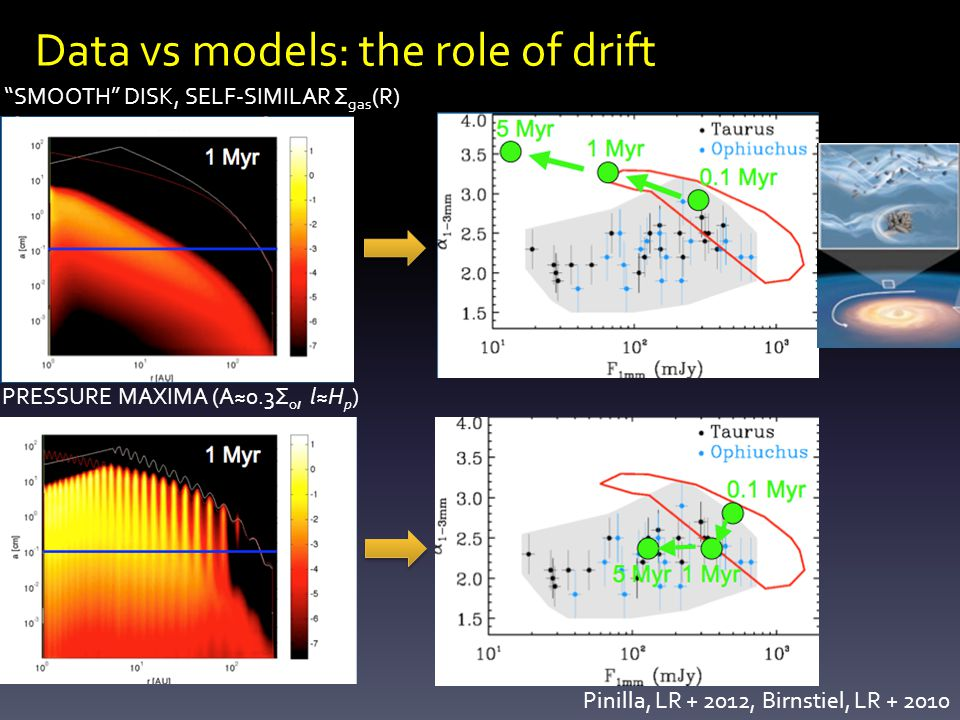 Data vs models: the role of drift Pinilla, LR + 2012, Birnstiel, LR + 2010 PRESSURE MAXIMA (A≈0.3Σ 0, l≈H p ) SMOOTH DISK, SELF-SIMILAR Σ gas (R) :)