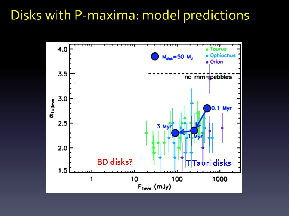 Disks with P-maxima: model predictions T Tauri disks BD disks
