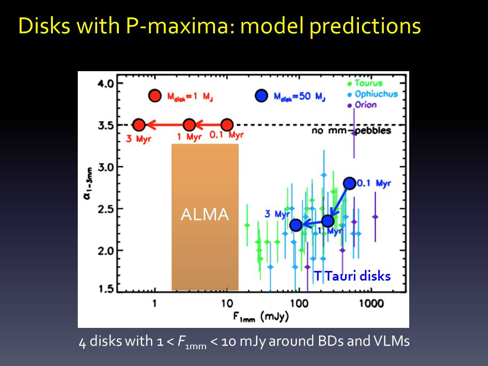ALMA Disks with P-maxima: model predictions T Tauri disks 4 disks with 1 < F 1mm < 10 mJy around BDs and VLMs