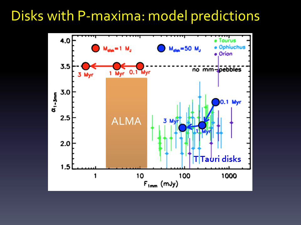 ALMA Disks with P-maxima: model predictions T Tauri disks