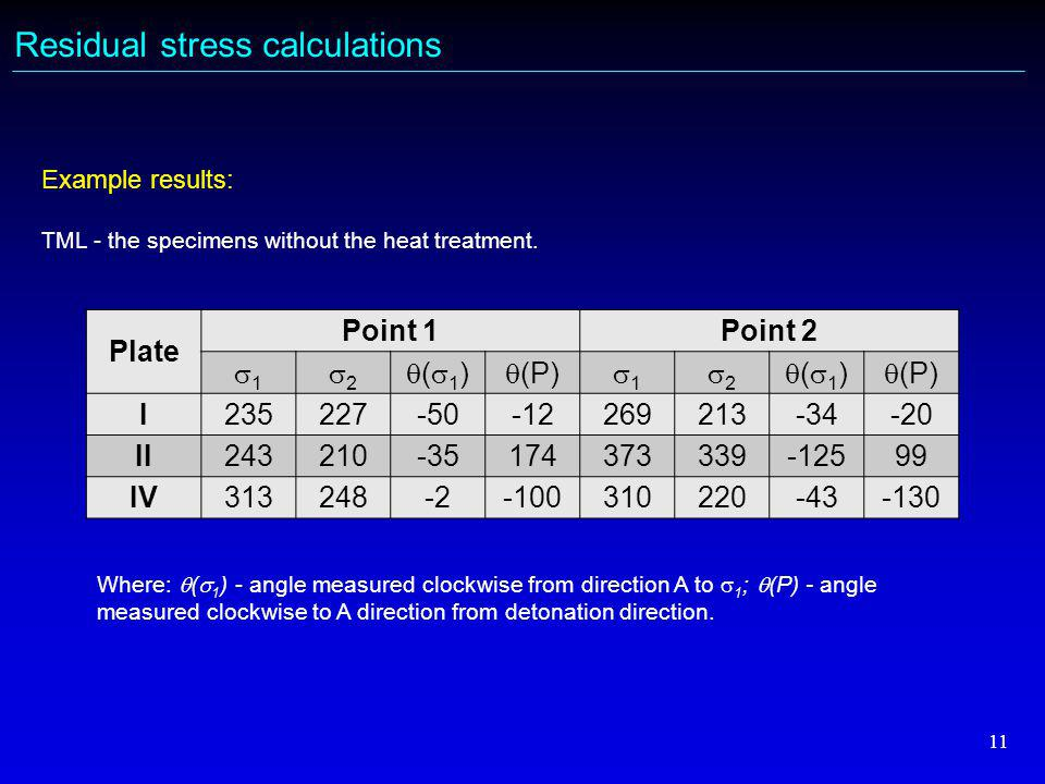 11 Residual stress calculations Plate Point 1Point 2 11 22 (1)(1)  (P) 11 22 (1)(1) I235227-50-12269213-34-20 II243210-35174373339-12599 IV313248-2-100310220-43-130 Example results: TML - the specimens without the heat treatment.