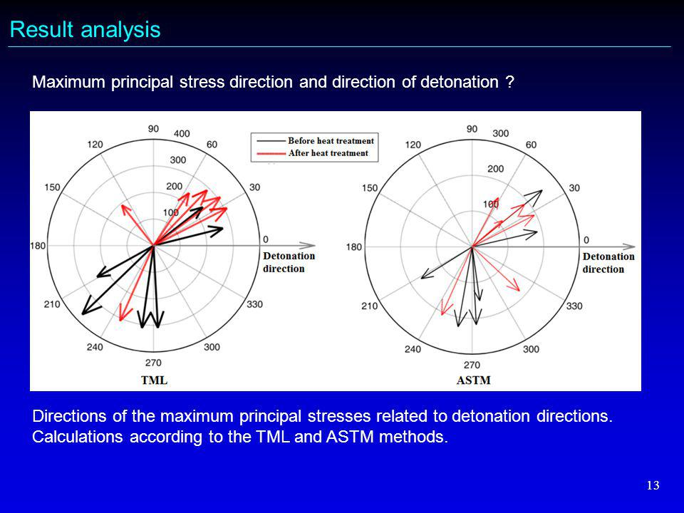 13 Result analysis Maximum principal stress direction and direction of detonation .