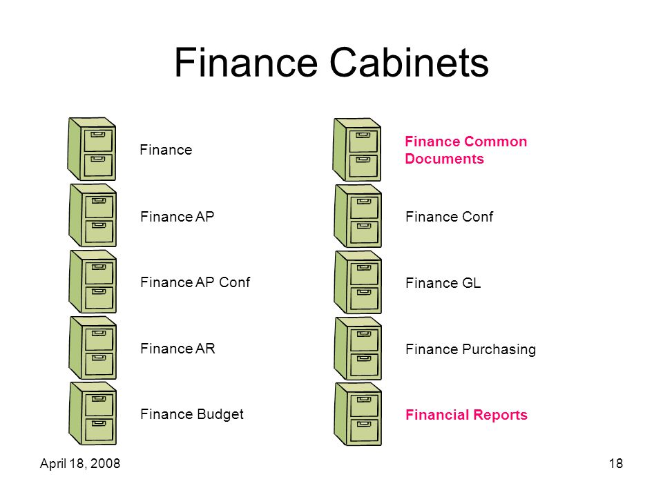 April 18, 200818 Finance Cabinets Finance Finance AP Finance AP Conf Finance AR Finance Budget Finance Common Documents Finance Conf Finance GL Finance Purchasing Financial Reports