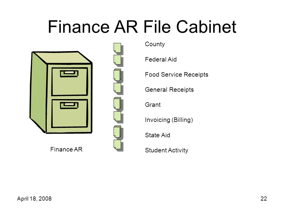 April 18, 200822 Finance AR File Cabinet Finance AR County Federal Aid Food Service Receipts General Receipts Grant Invoicing (Billing) State Aid Student Activity