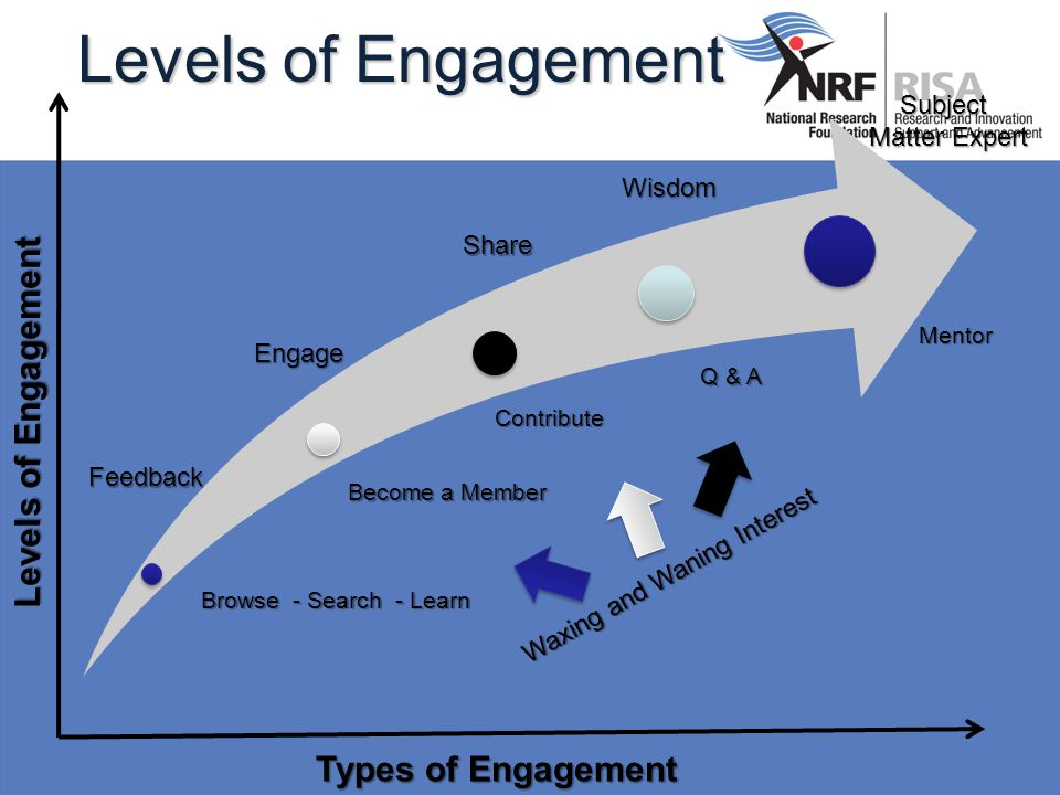 Levels of Engagement Feedback Browse - Search - Learn Engage Become a Member ShareContribute Wisdom Q & A Subject Matter Expert Mentor Waxing and Waning Interest Types of Engagement