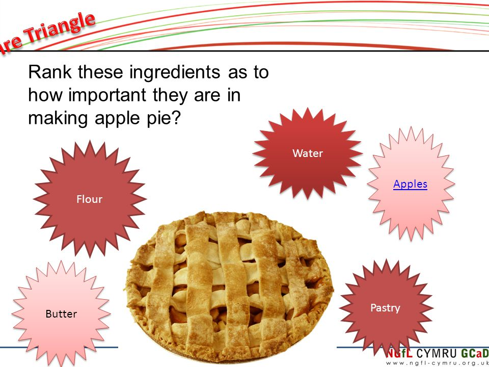 Rank these ingredients as to how important they are in making apple pie.