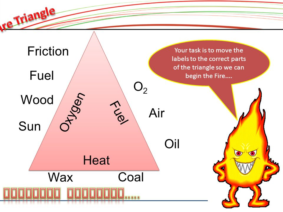 Your task is to move the labels to the correct parts of the triangle so we can begin the Fire....