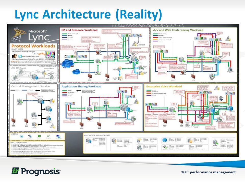 360° performance management Lync Architecture (Reality)