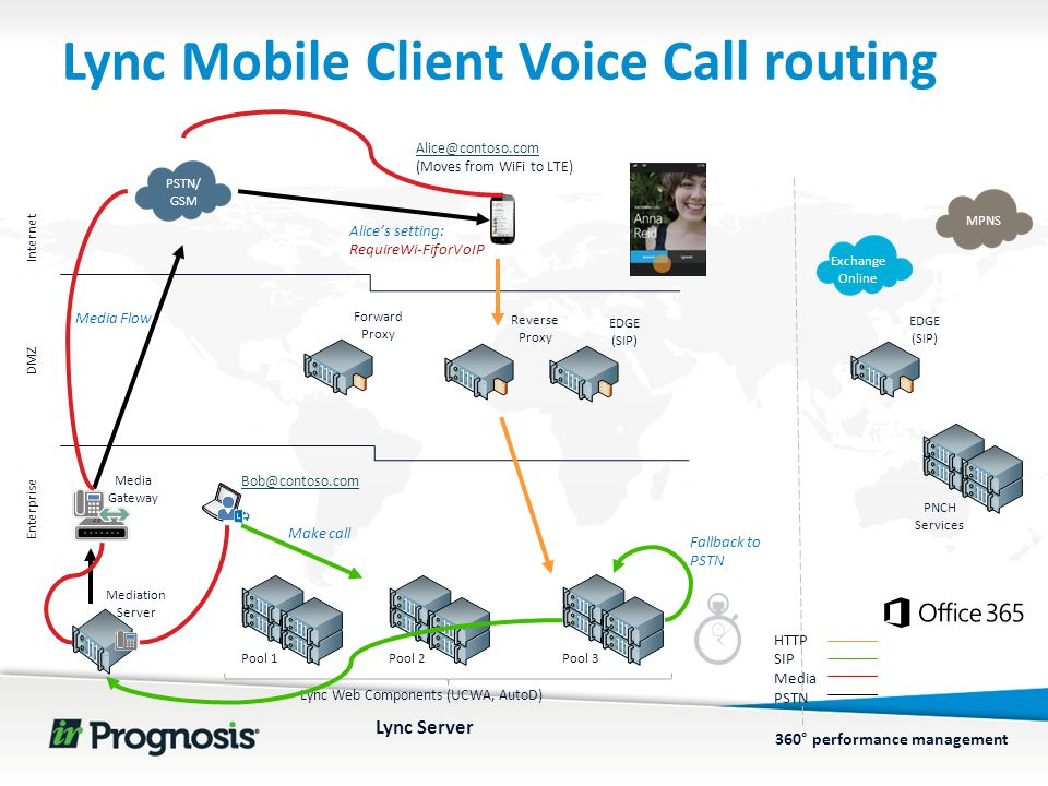 360° performance management Lync Mobile Client Voice Call routing Reverse Proxy Forward Proxy EDGE (SIP) PNCH Services MPNS Pool 1Pool 2Pool 3 Lync Web Components (UCWA, AutoD) DMZ Enterprise Internet PSTN/ GSM Media Gateway Mediation Server Lync Server HTTP SIP Media PSTN Exchange Online Make call Alice's setting: RequireWi-FiforVoIP Media Flow Bob@contoso.com Alice@contoso.com (Moves from WiFi to LTE) Fallback to PSTN