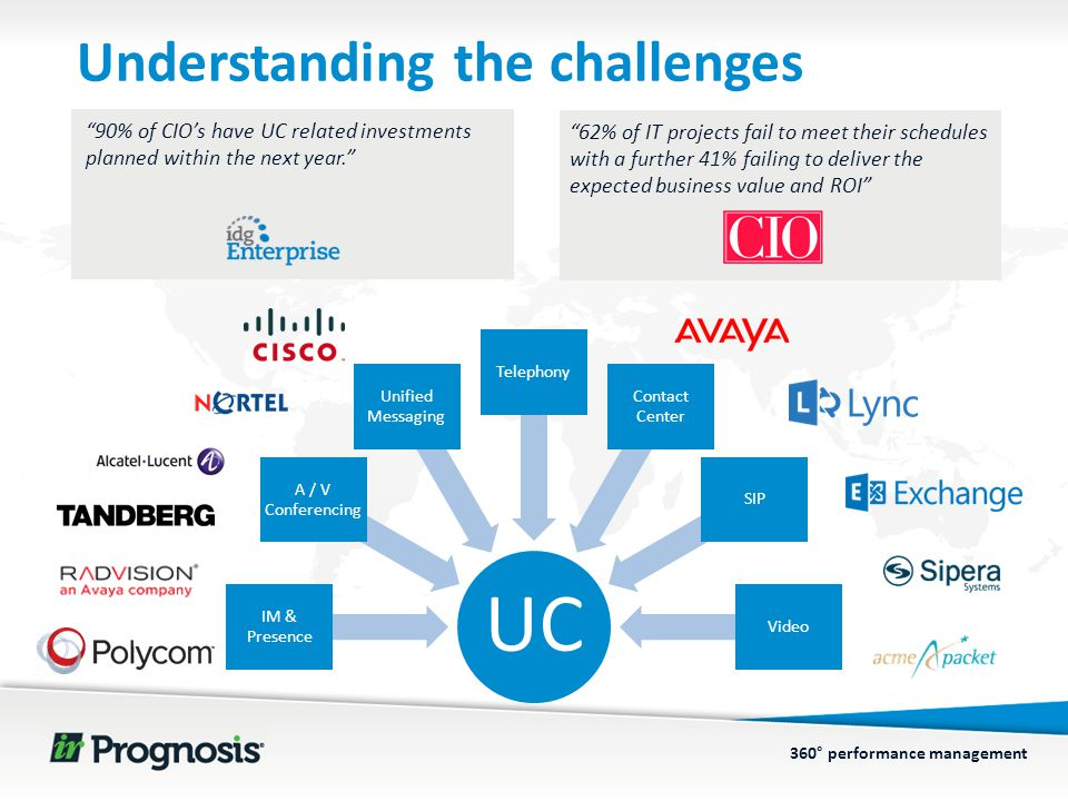 360° performance management Understanding the challenges UC IM & Presence A / V Conferencing Unified Messaging Telephony Contact Center SIP Video 90% of CIO's have UC related investments planned within the next year. 62% of IT projects fail to meet their schedules with a further 41% failing to deliver the expected business value and ROI
