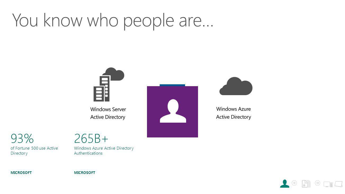 93% of Fortune 500 use Active Directory MICROSOFT 265B+ Windows Azure Active Directory Authentications MICROSOFT