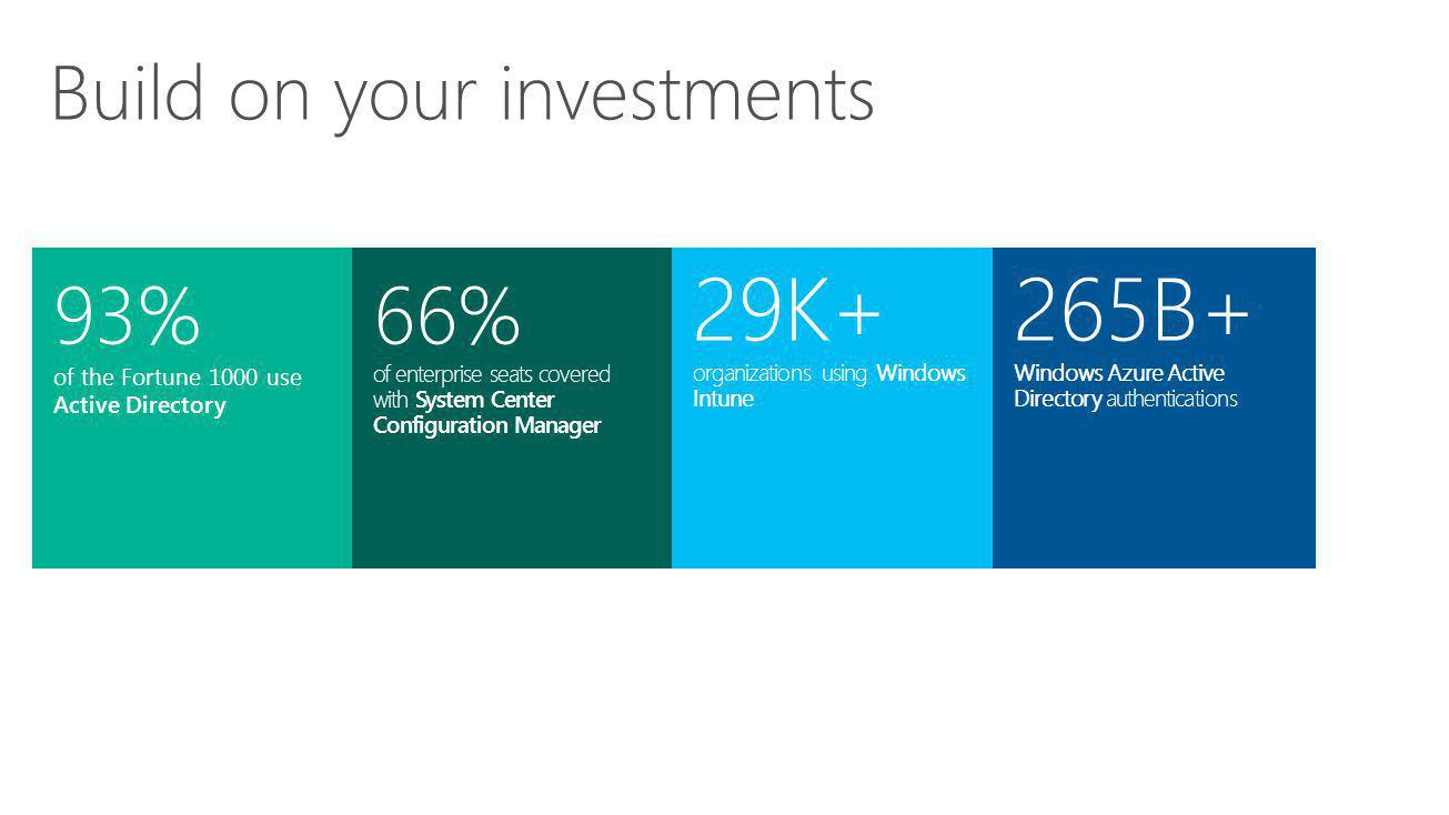 93% of the Fortune 1000 use Active Directory 66% of enterprise seats covered with System Center Configuration Manager 29K+ organizations using Windows Intune Build on your investments 265B+ Windows Azure Active Directory authentications