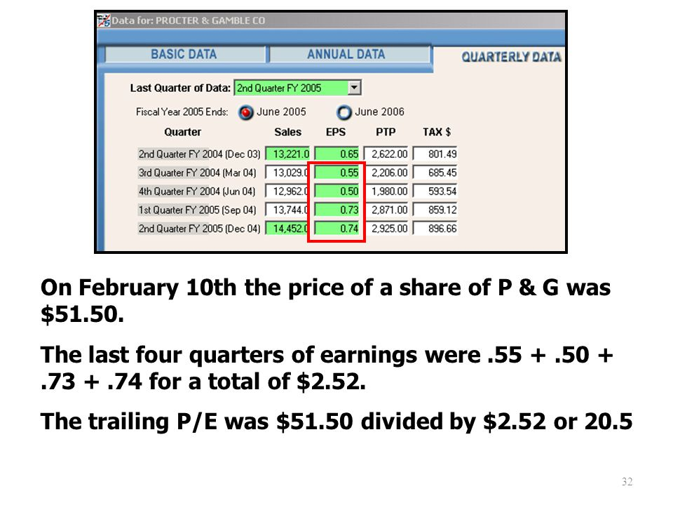 32 On February 10th the price of a share of P & G was $51.50.