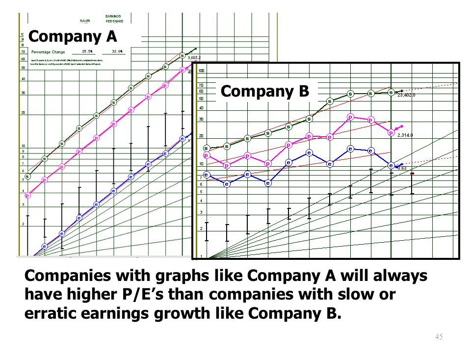 45 Companies with graphs like Company A will always have higher P/E's than companies with slow or erratic earnings growth like Company B.