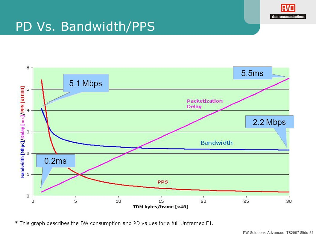 PW Solutions Advanced TS2007 Slide 22 PD Vs.