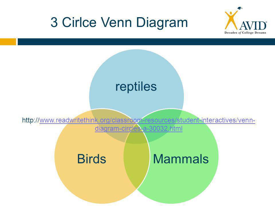 3 Cirlce Venn Diagram reptiles MammalsBirds http://www.readwritethink.org/classroom-resources/student-interactives/venn- diagram-circles-a-30032.htmlwww.readwritethink.org/classroom-resources/student-interactives/venn- diagram-circles-a-30032.html