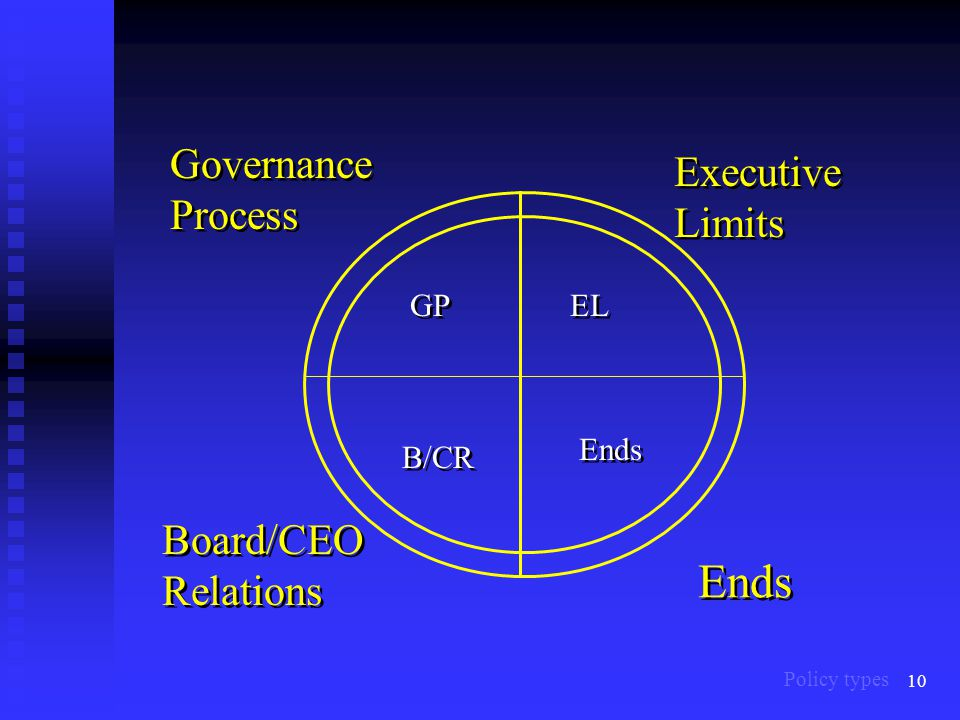 10 Ends Board/CEO Relations Governance Process Executive Limits EL GP Ends B/CR Policy types