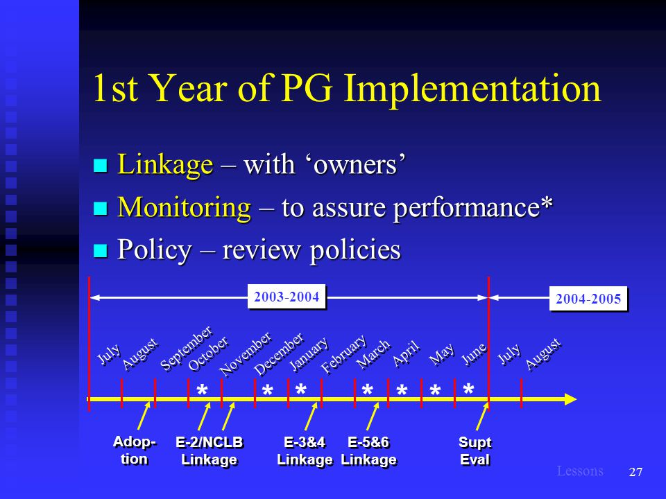 27 1st Year of PG Implementation Linkage – with 'owners' Linkage – with 'owners' Monitoring – to assure performance* Monitoring – to assure performance* Policy – review policies Policy – review policies September February March April May June July August November December October January August 2003-2004 Supt Eval E-2/NCLB Linkage E-3&4 Linkage E-5&6 Linkage * * * ** * Adop- tion * July 2004-2005 Lessons