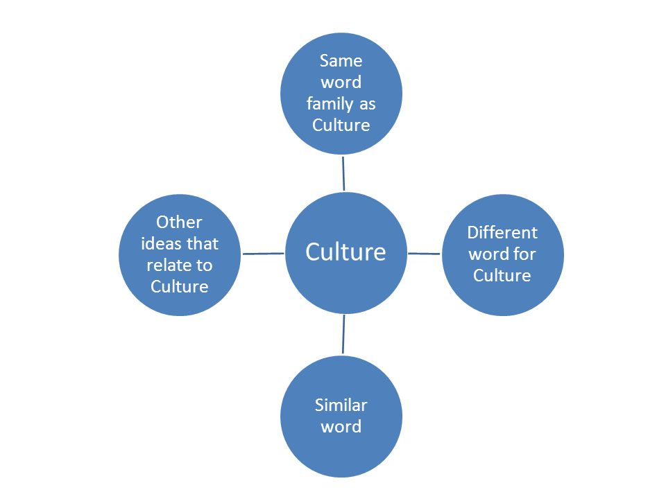 Culture Same word family as Culture Different word for Culture Similar word Other ideas that relate to Culture