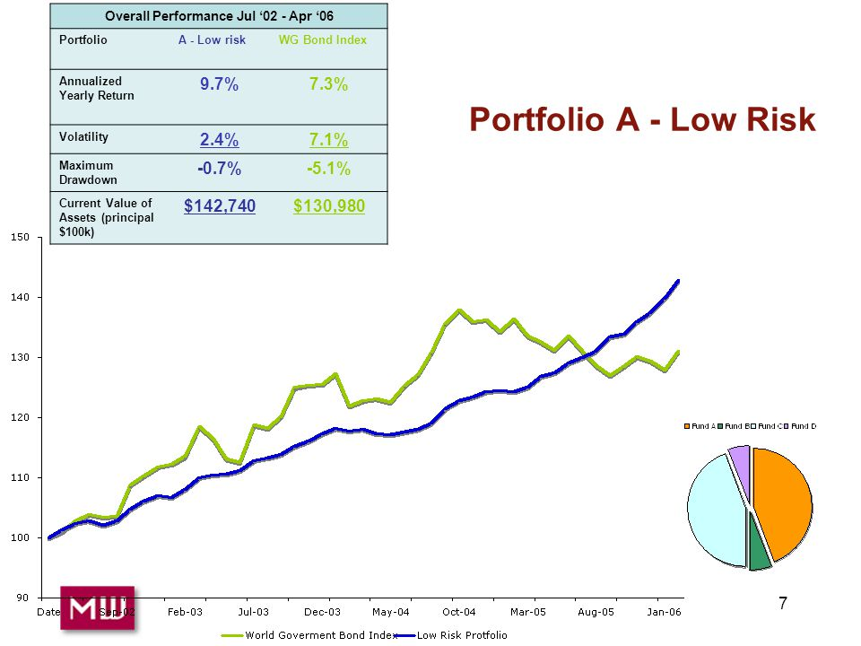 7 Overall Performance Jul '02 - Apr '06 PortfolioA - Low riskWG Bond Index Annualized Yearly Return 9.7%7.3% Volatility 2.4%7.1% Maximum Drawdown -0.7%-5.1% Current Value of Assets (principal $100k) $142,740$130,980 Portfolio A - Low Risk