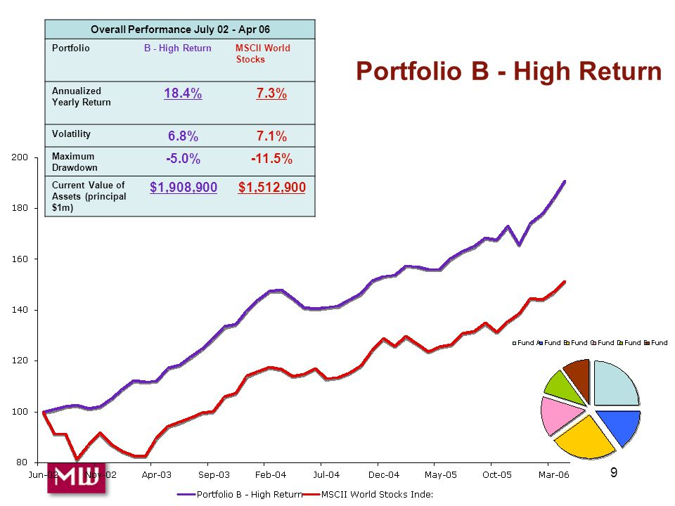 9 Portfolio B - High Return Overall Performance July 02 - Apr 06 PortfolioB - High ReturnMSCII World Stocks Annualized Yearly Return 18.4%7.3% Volatility 6.8%7.1% Maximum Drawdown -5.0%-11.5% Current Value of Assets (principal $1m) $1,908,900$1,512,900