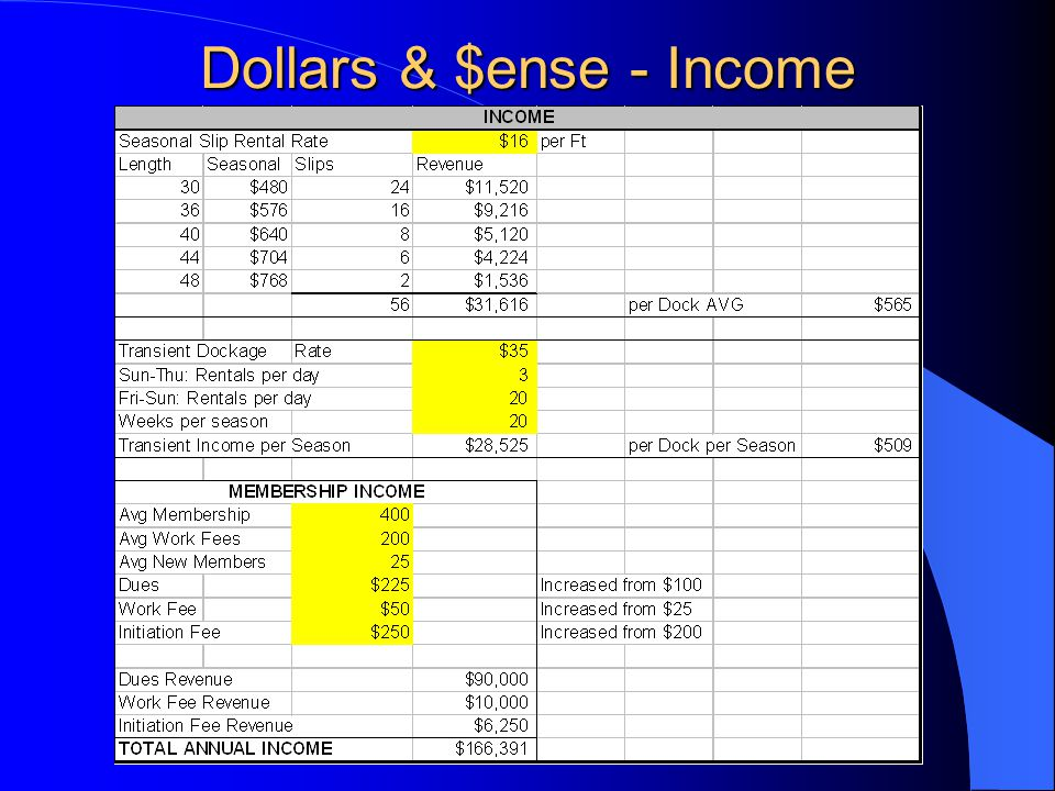 Dollars & $ense - Income